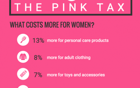 Pink tax punishes those with two X chromosomes